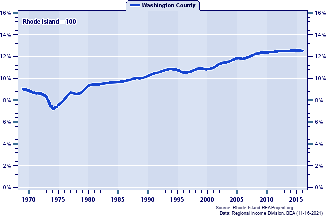 Total Employment as a Percent of the Rhode Island Total: 1969-2016
