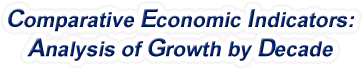 Rhode Island - Comparative Economic Indicators: Analysis of Growth By Decade, 1970-2016