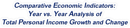 Rhode Island - Year vs. Year Analysis of Total Personal Income Growth and Change, 1969-2016