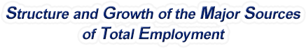 Rhode Island Structure & Growth of the Major Sources of Total Employment
